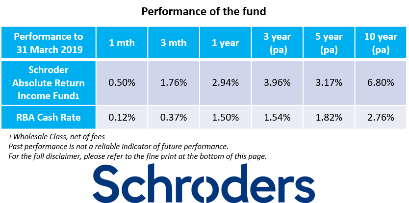 The Schroder Absolute Return Income Fund aims to generate steady income in any environment