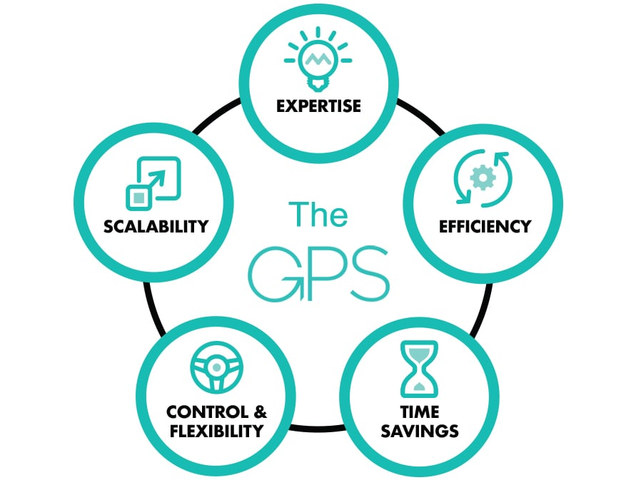 The Guided Portfolio Service (GPS)