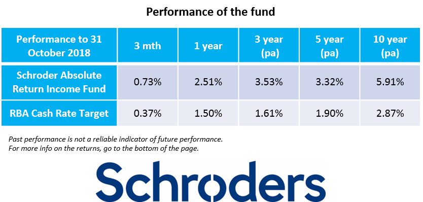 The Schroder Absolute Return Income Fund