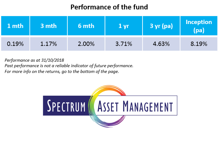 The Spectrum Strategic Income Fund