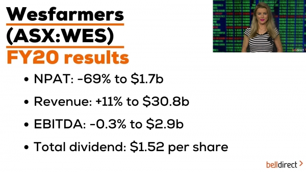 Wesfarmers (ASX:WES) Reporting Season Results